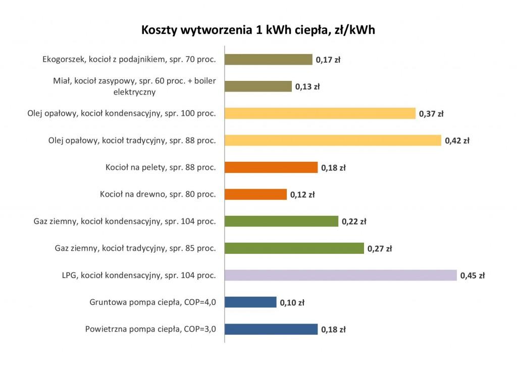 Koszt wytworzenia 1 kWh ciepła