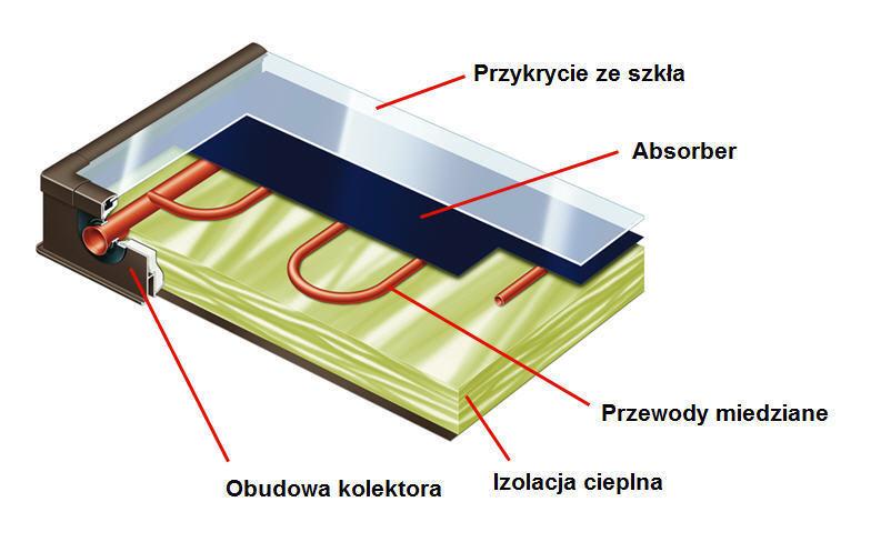 Kolektor płaski - instalacja solarna