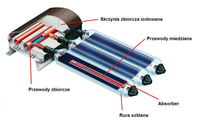 Kolektor próżniowy - instalacja solarna